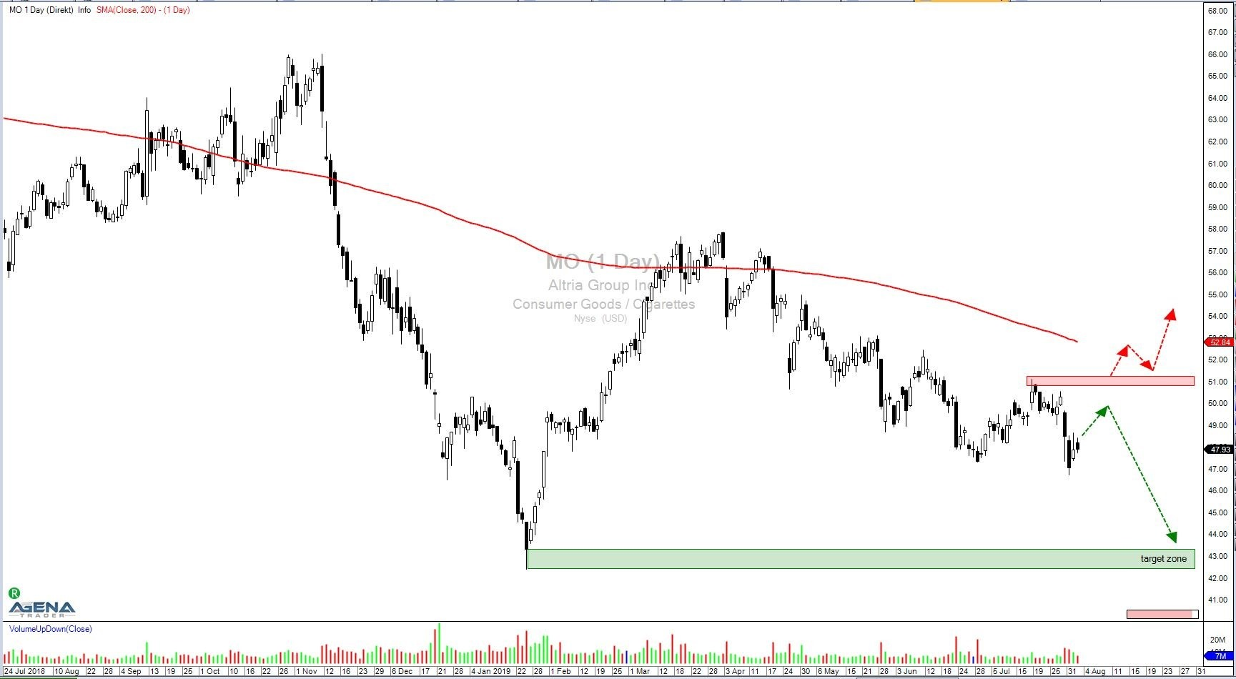 Altria Group, Inc. (MO) –  Korrektur und abwärts?