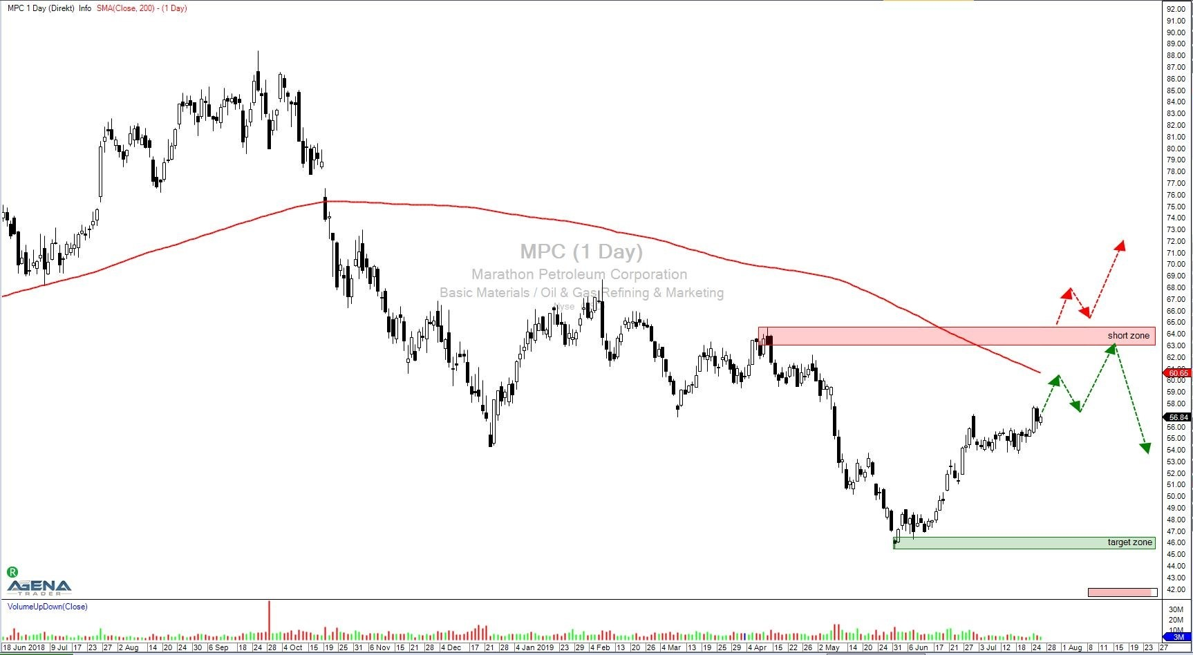 Marathon Petroleum Corp. (MPC) –  Öl- und Gas-Riese mit gutem Abwärtspotenzial