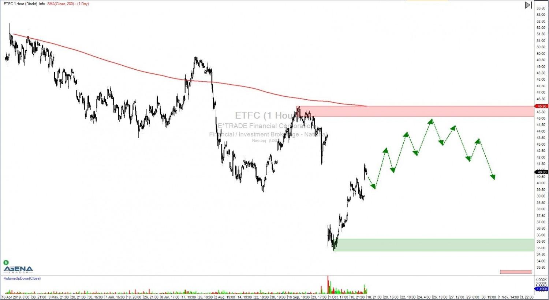 ETFC-Aktie-Stundenchart