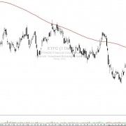 ETFC-Aktie-Tageschart