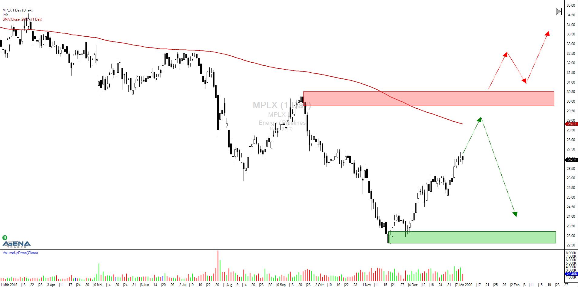 MPLX LP (MPLX): Geht runter wie Öl