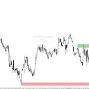 Euro – Kanadischer Dollar (EURCAD): Weiter abwärts für den Euro?