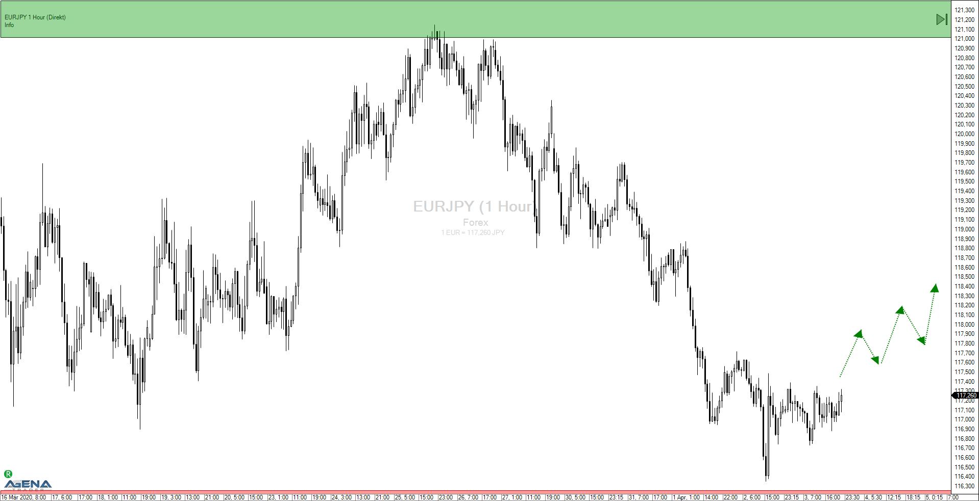 Euro – Japanischer Yen (EURJPY):  Spekulation auf die Erholung
