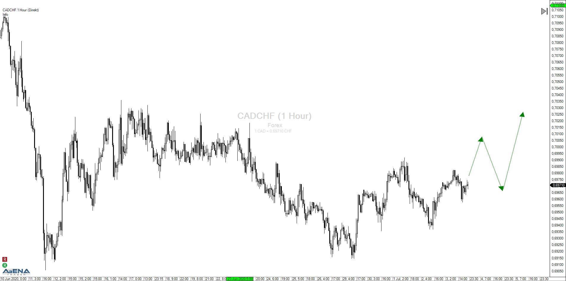 Kanadischer Dollar – Schweizer Franken (CADCHF): Aufschwung für den Loonie?