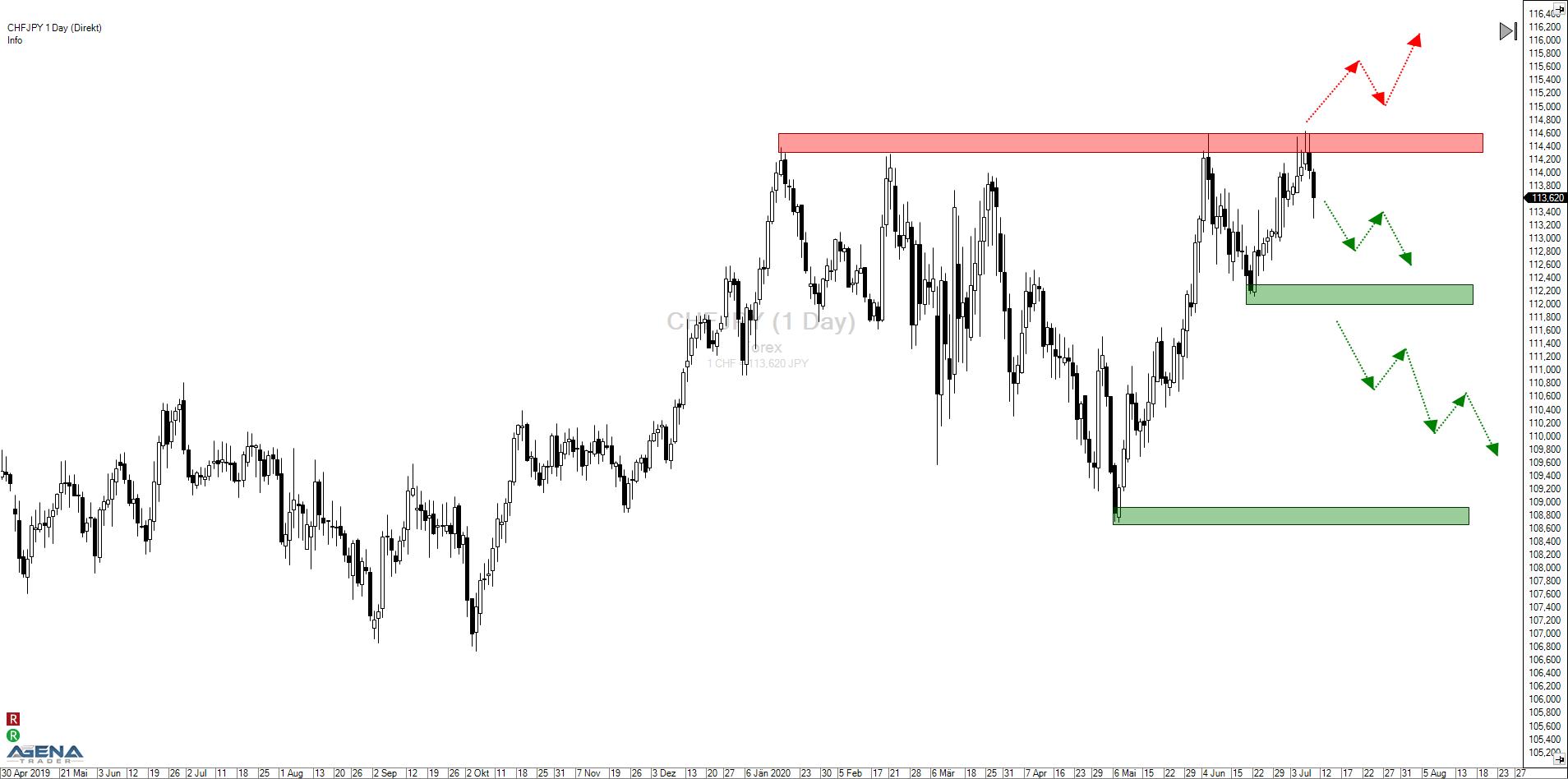 Schweizer Franken – Japanischer Yen (CHFJPY): Abwärtspotential beim Franken