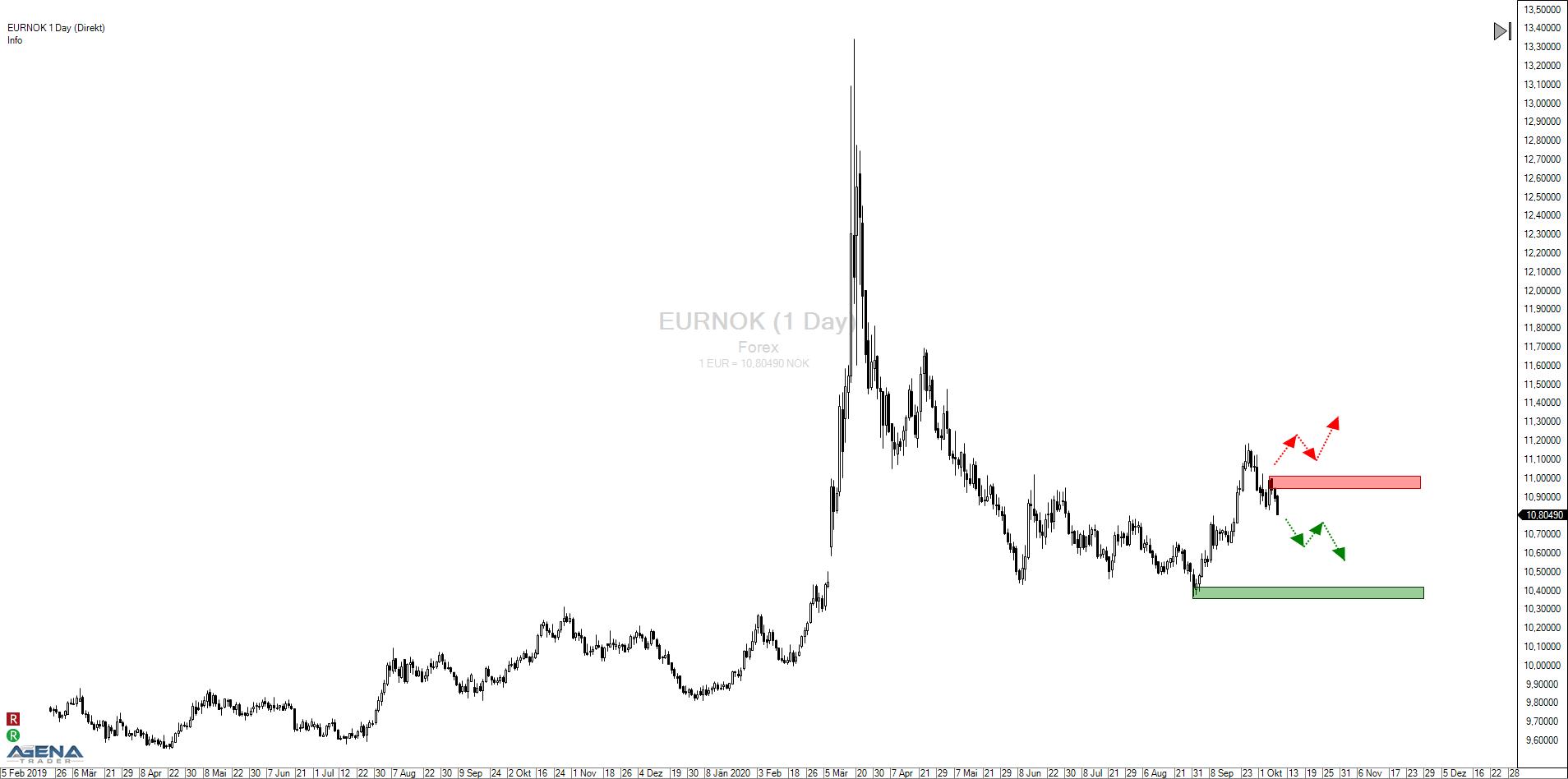 Euro – Norwegische Krone (EURNOK): Vorteil für die skandinavische Währung?